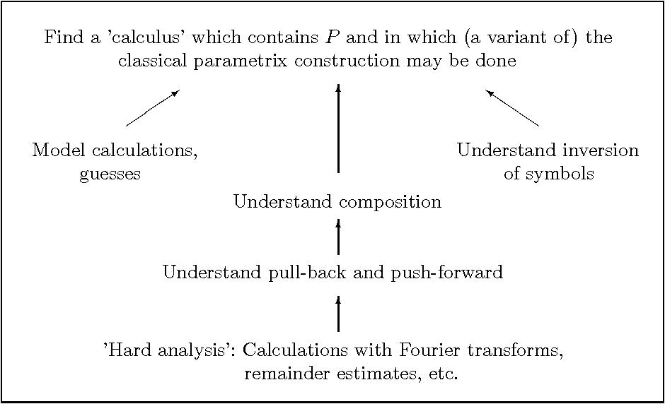 PDF] O ct 2 00 0 Basics of the b – Calculus - Semantic Scholar