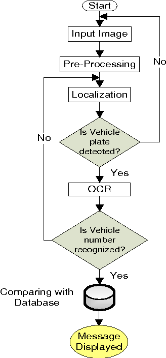 Automated Number Plate Recognition Using Hough Lines and Template ...