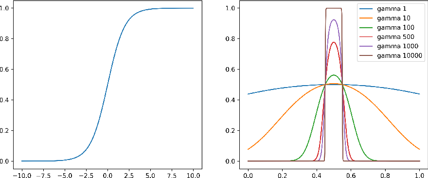 Figure 4 for X-CAL: Explicit Calibration for Survival Analysis