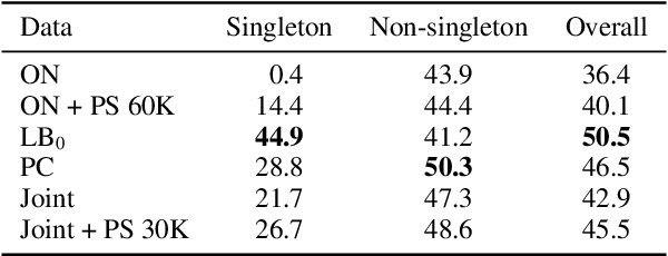Figure 4 for On Generalization in Coreference Resolution