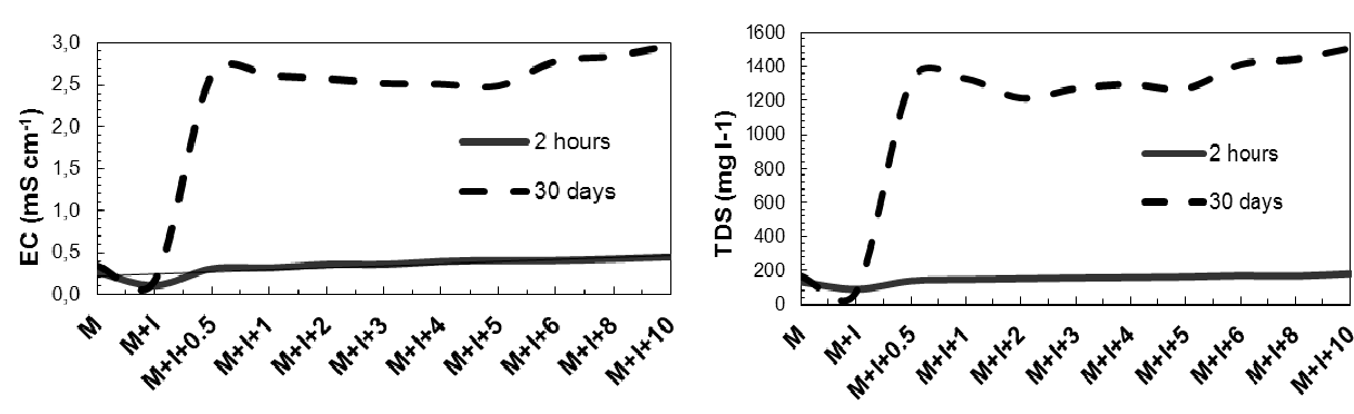 Figure 2 from THE EFFECT OF PLANT GROWTH-PROMOTING