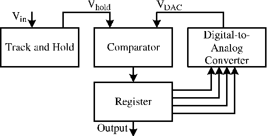 Figure 1 from a 10 bit charge redistribution adc consuming 19 mu block diagram of a successive approximation register analog to digital ccuart Gallery
