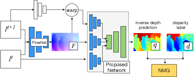 Figure 2 for Web Stereo Video Supervision for Depth Prediction from Dynamic Scenes