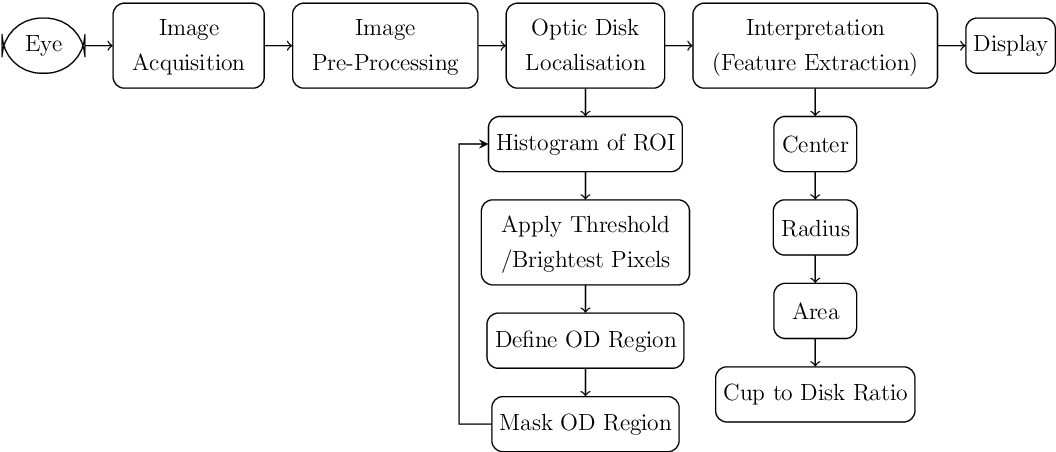PDF] Image processing for detection of Cataract, Retinopathy of