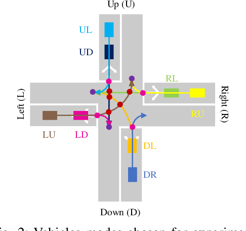Figure 2 for Centralized Conflict-free Cooperation for Connected and Automated Vehicles at Intersections by Proximal Policy Optimization