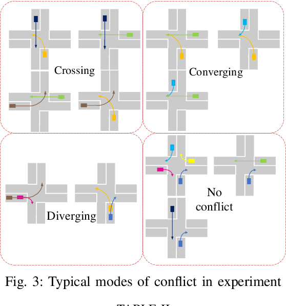 Figure 3 for Centralized Conflict-free Cooperation for Connected and Automated Vehicles at Intersections by Proximal Policy Optimization