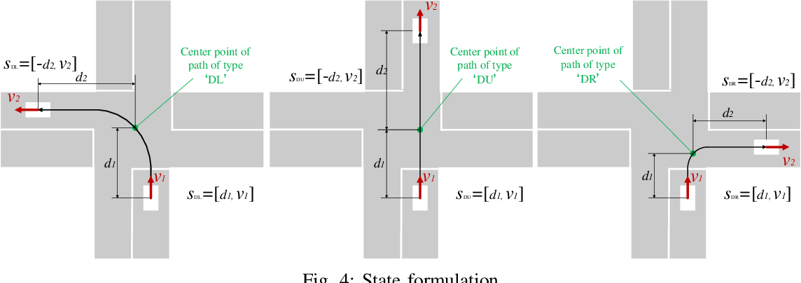 Figure 4 for Centralized Conflict-free Cooperation for Connected and Automated Vehicles at Intersections by Proximal Policy Optimization