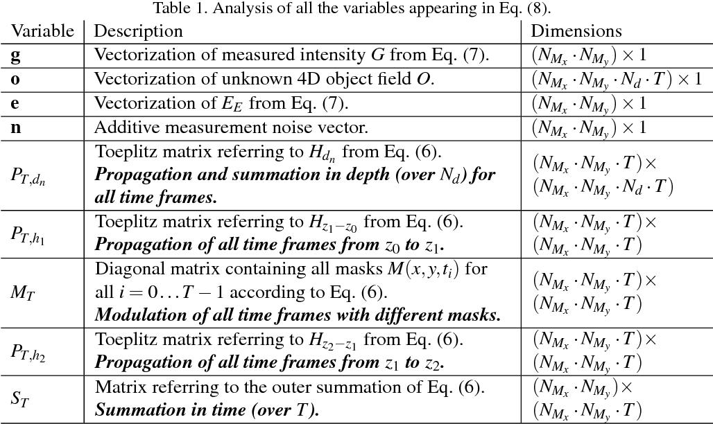 Figure 2 for Compressive Holographic Video