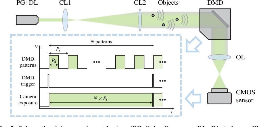 Figure 3 for Compressive Holographic Video