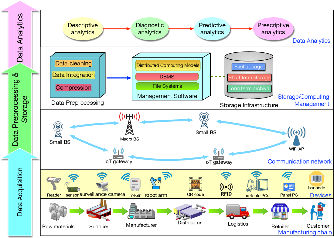 Figure 1 for Big Data Analytics for Manufacturing Internet of Things: Opportunities, Challenges and Enabling Technologies