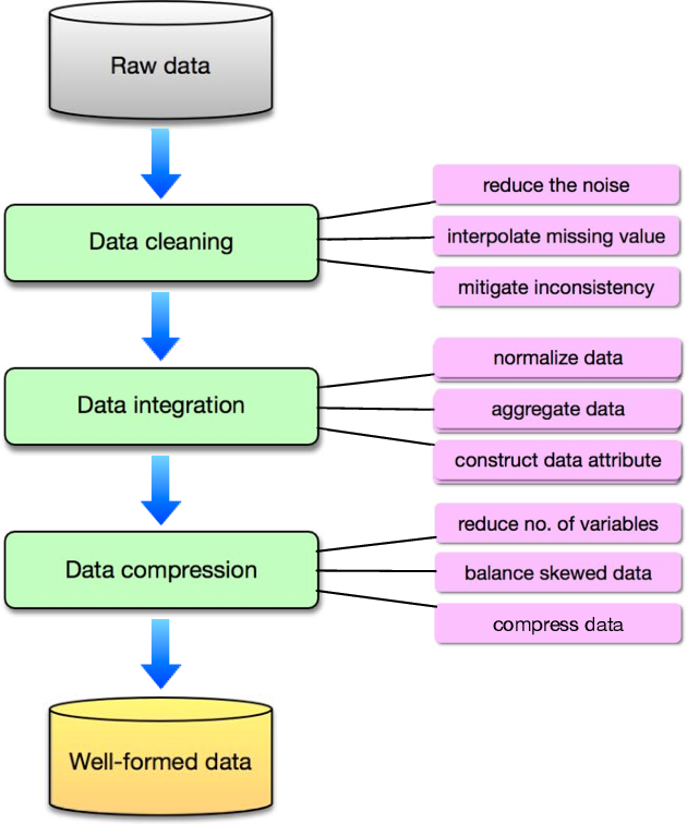 Figure 3 for Big Data Analytics for Manufacturing Internet of Things: Opportunities, Challenges and Enabling Technologies