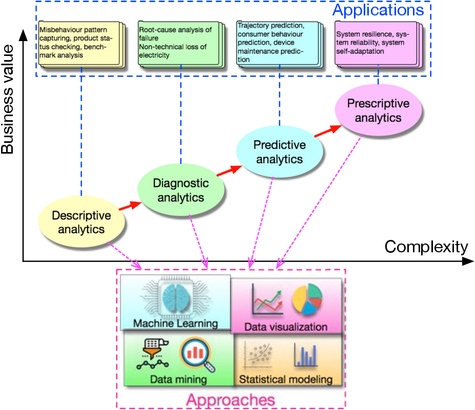 Figure 4 for Big Data Analytics for Manufacturing Internet of Things: Opportunities, Challenges and Enabling Technologies