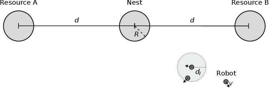 Figure 1 for Emergent naming of resources in a foraging robot swarm