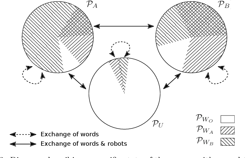 Figure 3 for Emergent naming of resources in a foraging robot swarm
