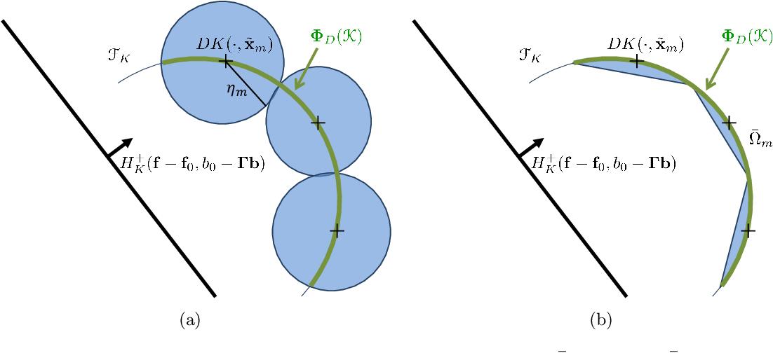 Figure 1 for Handling Hard Affine SDP Shape Constraints in RKHSs