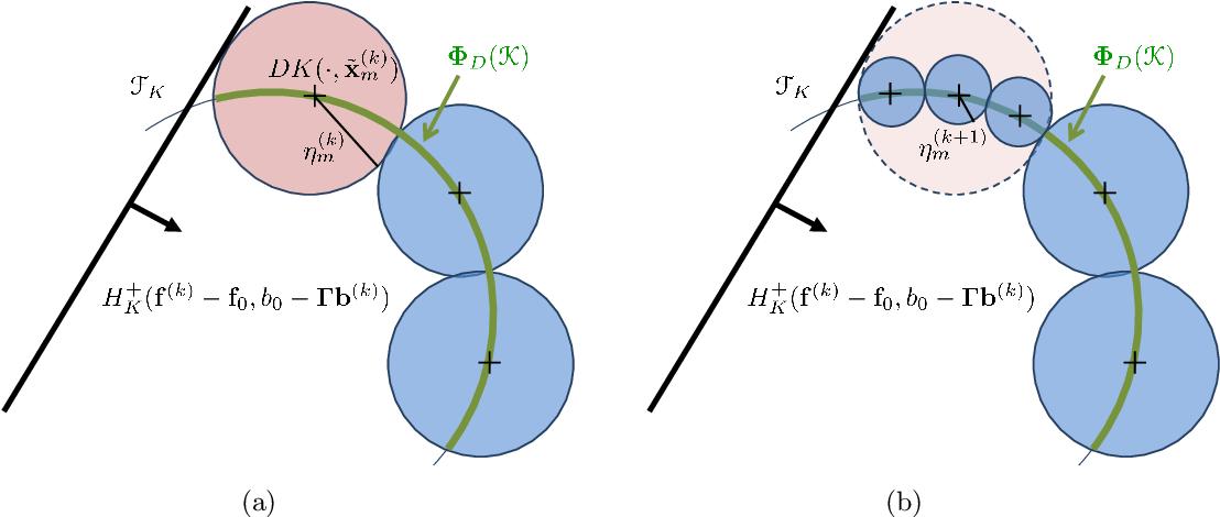 Figure 2 for Handling Hard Affine SDP Shape Constraints in RKHSs