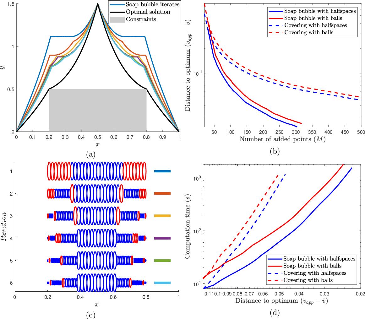 Figure 3 for Handling Hard Affine SDP Shape Constraints in RKHSs