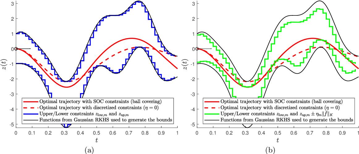 Figure 4 for Handling Hard Affine SDP Shape Constraints in RKHSs
