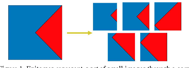Figure 1 for Untangling Local and Global Deformations in Deep Convolutional Networks for Image Classification and Sliding Window Detection