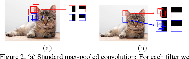 Figure 3 for Untangling Local and Global Deformations in Deep Convolutional Networks for Image Classification and Sliding Window Detection