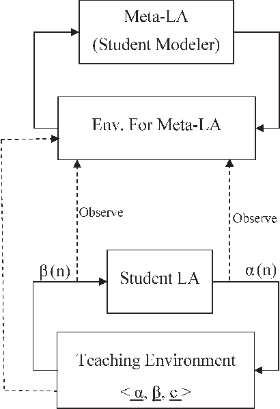 Figure 2 from Modeling a Student's Behavior in a Tutorial