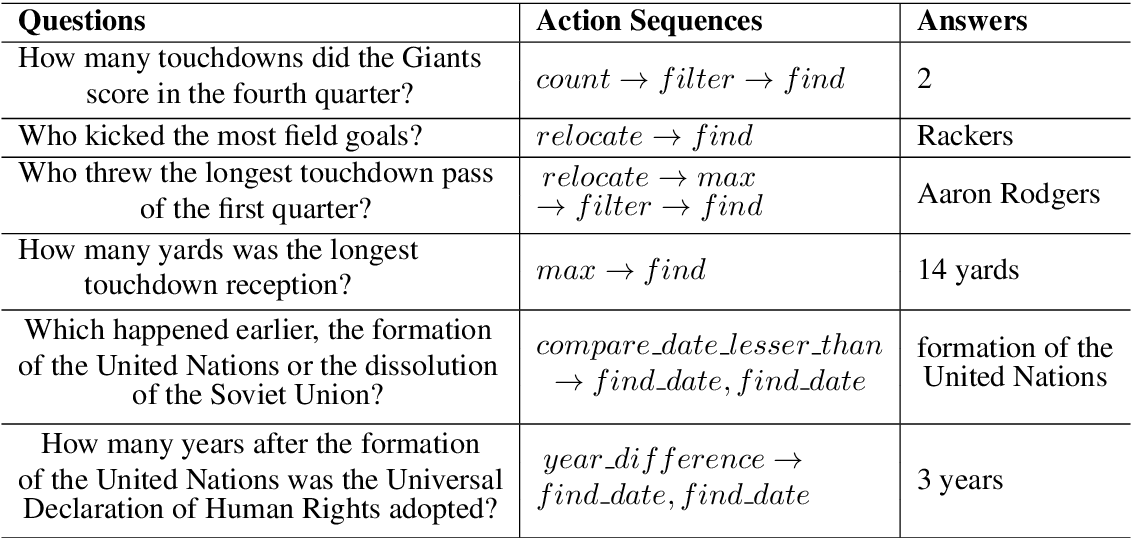 Figure 4 for Understanding Unnatural Questions Improves Reasoning over Text
