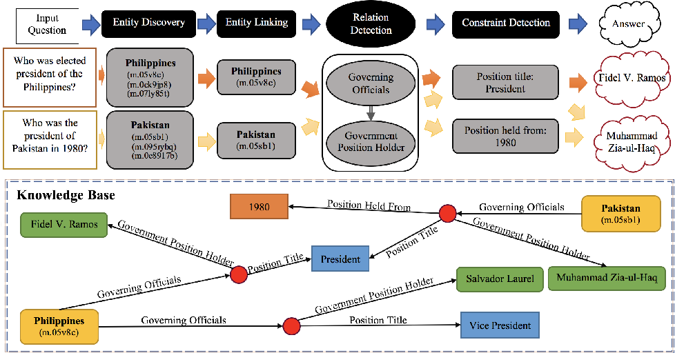 Figure 1 for A General FOFE-net Framework for Simple and Effective Question Answering over Knowledge Bases
