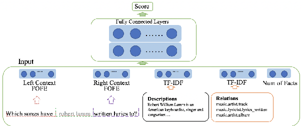 Figure 3 for A General FOFE-net Framework for Simple and Effective Question Answering over Knowledge Bases