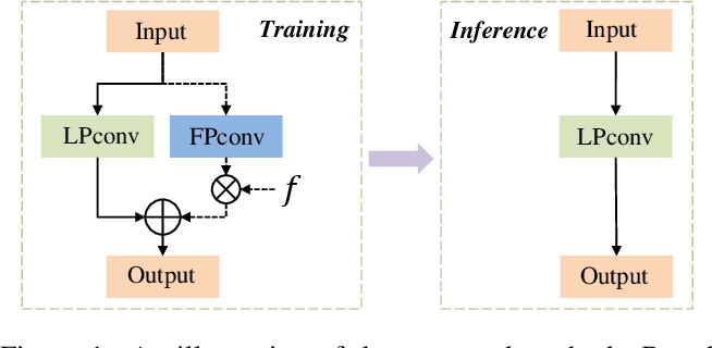 Figure 1 for Progressive Learning of Low-Precision Networks