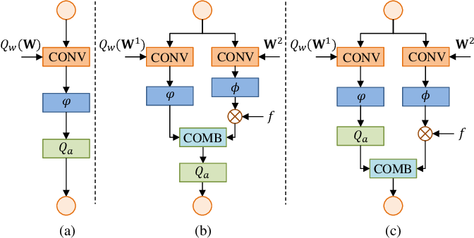 Figure 3 for Progressive Learning of Low-Precision Networks