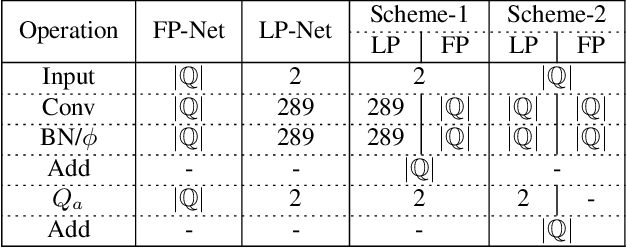 Figure 2 for Progressive Learning of Low-Precision Networks