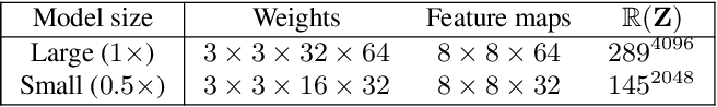 Figure 4 for Progressive Learning of Low-Precision Networks