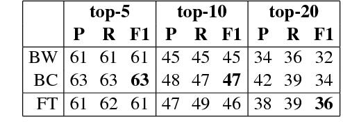 Figure 1 for Multimodal Emoji Prediction