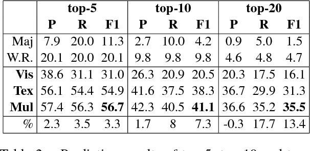 Figure 3 for Multimodal Emoji Prediction