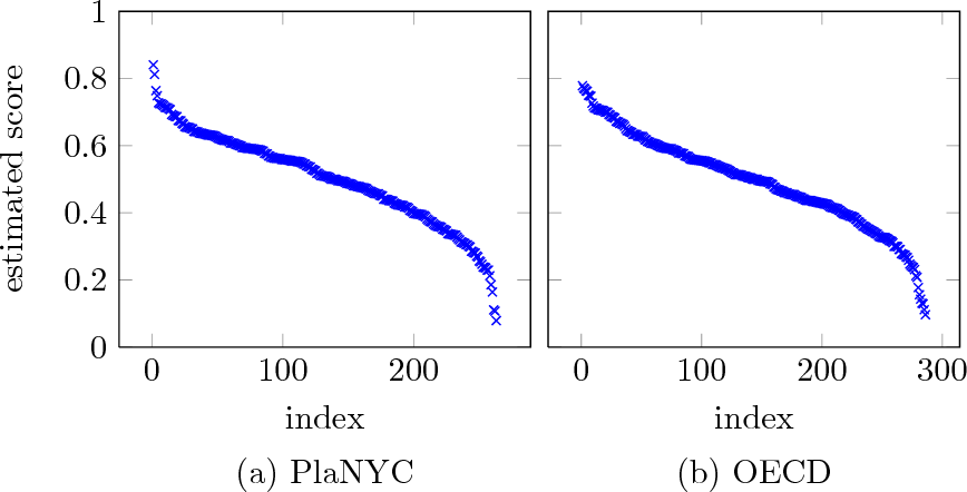 Figure 3 for Active Ranking from Pairwise Comparisons and when Parametric Assumptions Don't Help