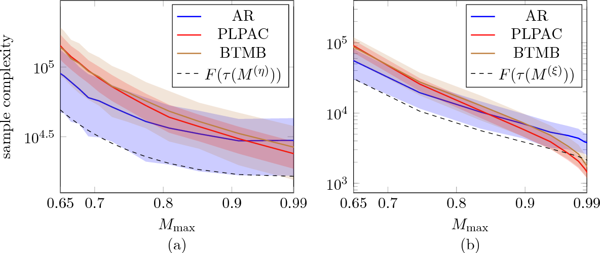 Figure 4 for Active Ranking from Pairwise Comparisons and when Parametric Assumptions Don't Help