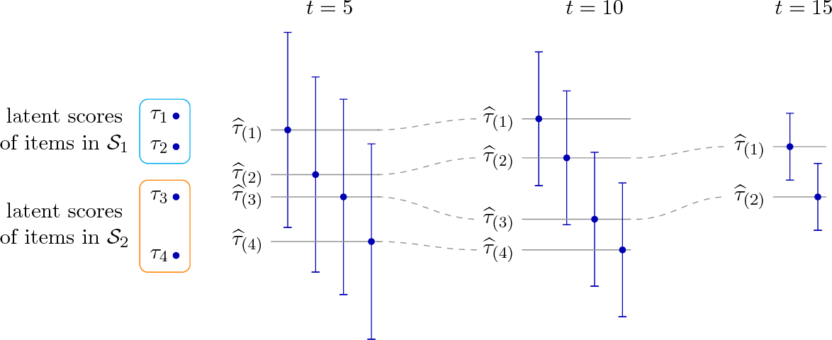 Figure 1 for Active Ranking from Pairwise Comparisons and when Parametric Assumptions Don't Help