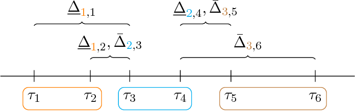 Figure 2 for Active Ranking from Pairwise Comparisons and when Parametric Assumptions Don't Help