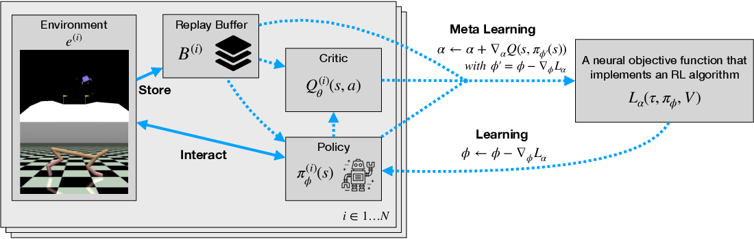 Figure 1 for Improving Generalization in Meta Reinforcement Learning using Learned Objectives