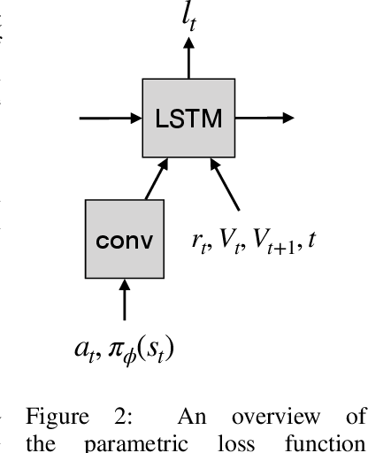 Figure 3 for Improving Generalization in Meta Reinforcement Learning using Learned Objectives
