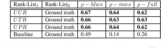 Figure 1 for All that is English may be Hindi: Enhancing language identification through automatic ranking of likeliness of word borrowing in social media