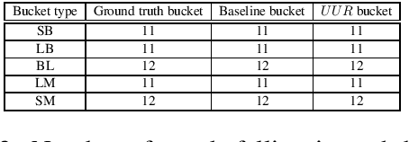Figure 2 for All that is English may be Hindi: Enhancing language identification through automatic ranking of likeliness of word borrowing in social media