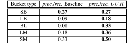 Figure 3 for All that is English may be Hindi: Enhancing language identification through automatic ranking of likeliness of word borrowing in social media