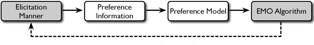 Figure 1 for Does Preference Always Help? A Holistic Study on Preference-Based Evolutionary Multi-Objective Optimisation Using Reference Points