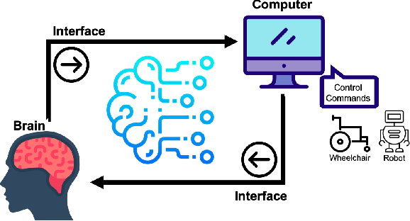 Figure 1 for EEG-based Brain-Computer Interfaces (BCIs): A Survey of Recent Studies on Signal Sensing Technologies and Computational Intelligence Approaches and their Applications
