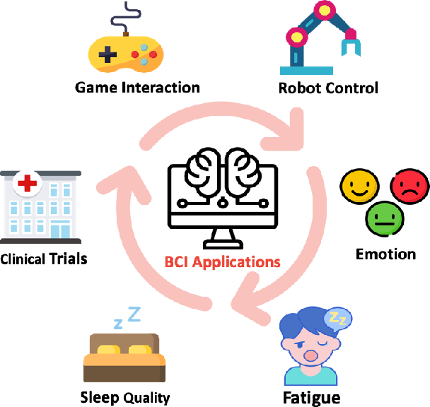 Figure 3 for EEG-based Brain-Computer Interfaces (BCIs): A Survey of Recent Studies on Signal Sensing Technologies and Computational Intelligence Approaches and their Applications