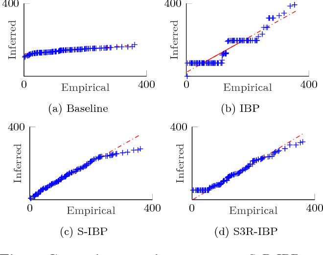 Figure 3 for Sparse Three-parameter Restricted Indian Buffet Process for Understanding International Trade