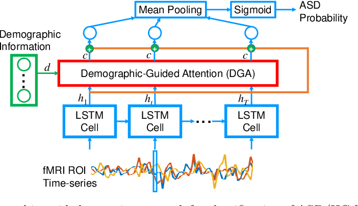 Figure 1 for Demographic-Guided Attention in Recurrent Neural Networks for Modeling Neuropathophysiological Heterogeneity