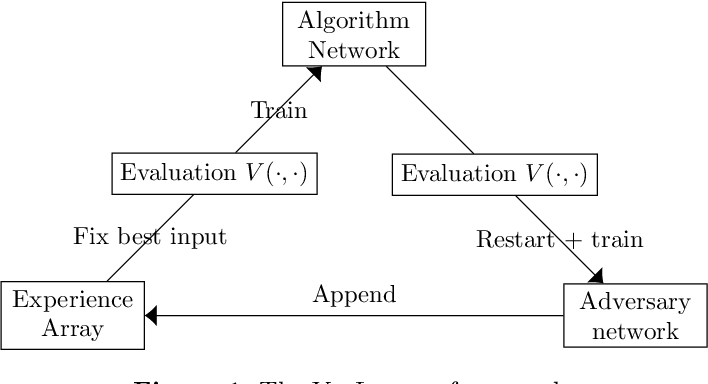 Figure 1 for Learning Robust Algorithms for Online Allocation Problems Using Adversarial Training