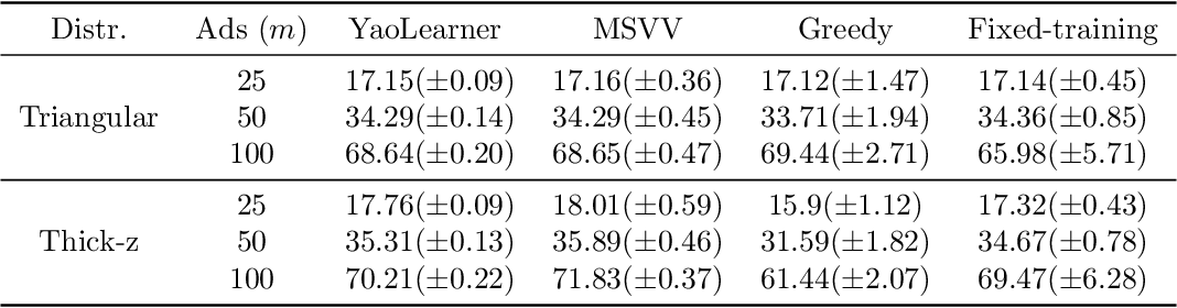 Figure 2 for Learning Robust Algorithms for Online Allocation Problems Using Adversarial Training